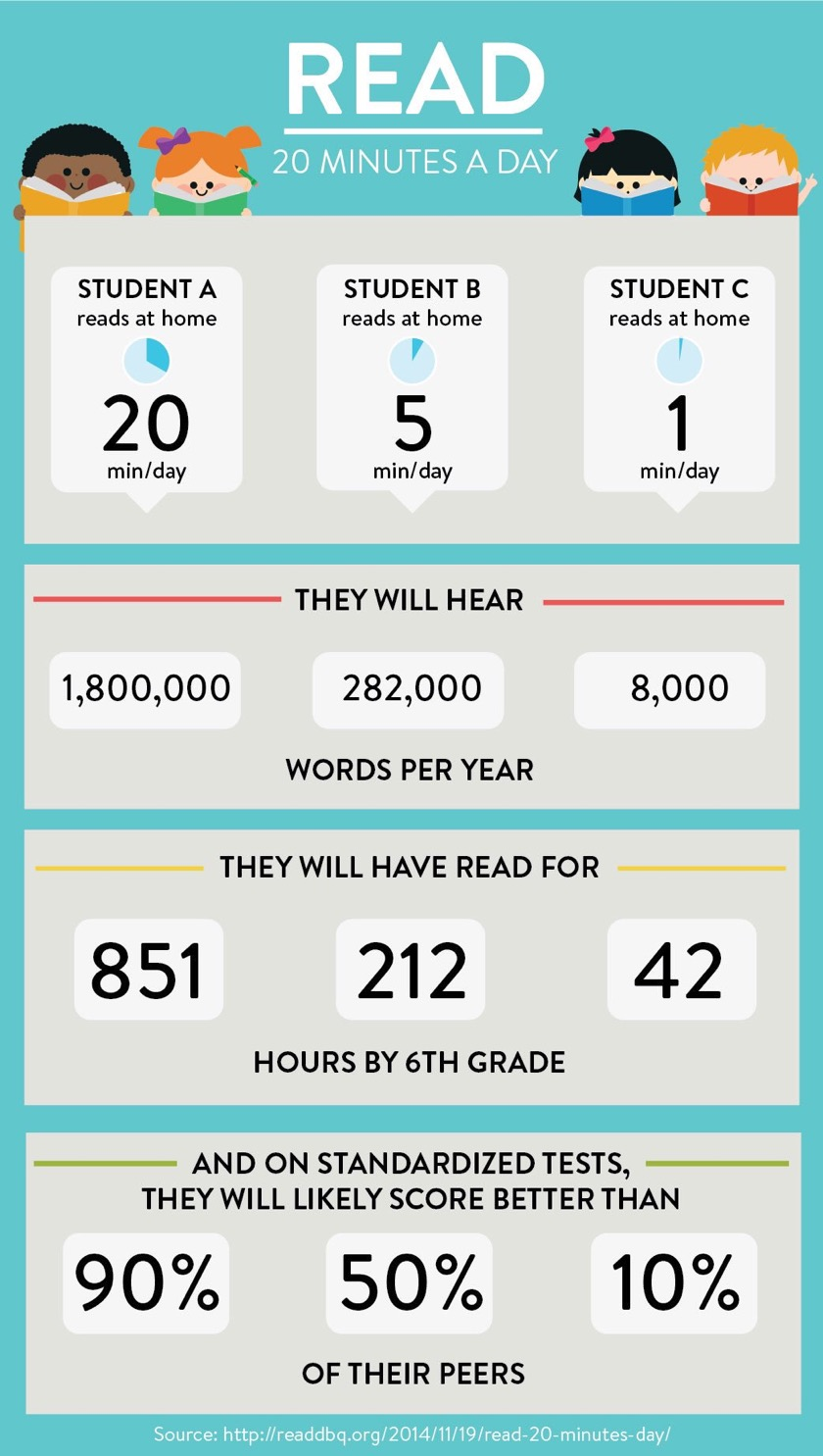 Why you should read 20 minutes a day